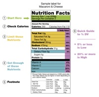 Source: http://en.wikipedia.org/wiki/Nutrition_facts_label
