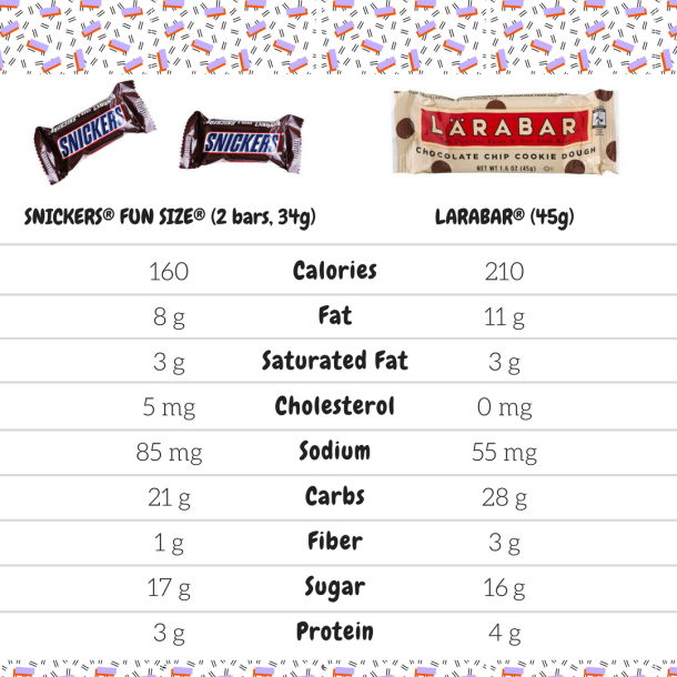 Two Fun Size SNICKERS® FUN SIZE® (2 bars, 34g) LARABAR® (45g) Calories 160 210 Total Fat 8 g 11 g Saturated Fat 3 g 3 g Cholesterol 5 mg 0 mg Sodium 85 mg 55 mg Total Carbohydrate 21