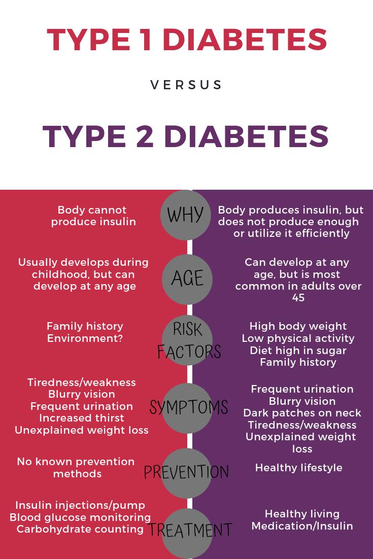 Type 1 diabetes v type 2 diabetes